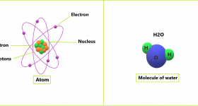 Atomic Structure (Part 1) – Atoms and Molecules