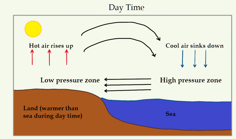 Land and sea breeze - formation of sea breeze