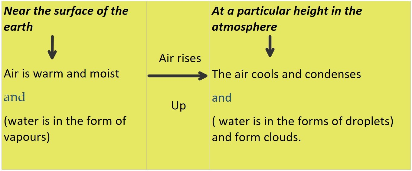 Formation of Clouds: All must-know Points