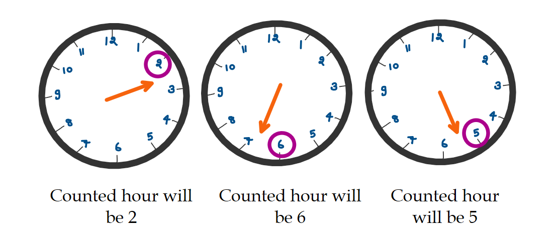 Time telling: 5 Easy steps to teach kids how to tell time