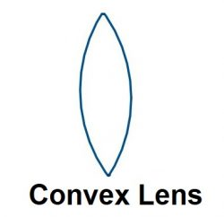 Convex Lens - difference between concave and convex lens