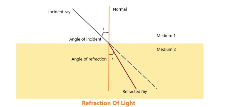 Concave and Convex mirror for class 7 - Refraction Of Light