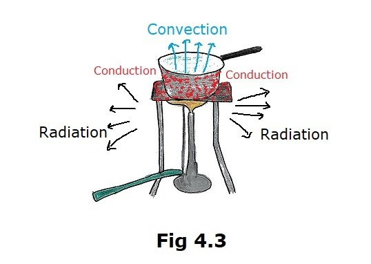 Look at Fig. 4.13. Mark where the heat is being transferred by conduction, by convection and by radiation. - Copy