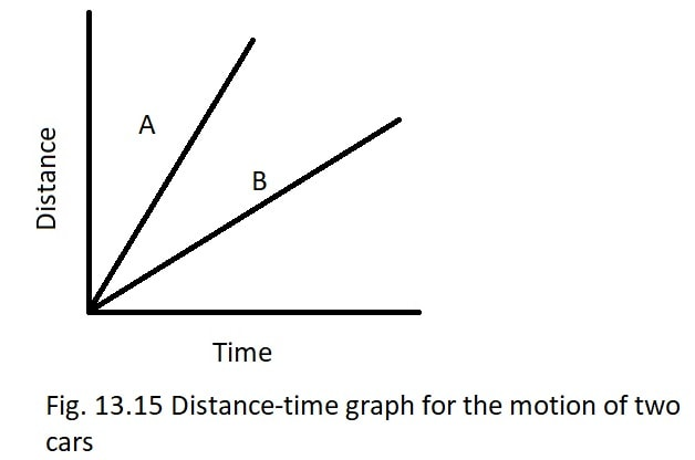 Fig. 13.15 shows the distance-time graph for the motion of two vehicles A and B. Which one of them is moving faster-min