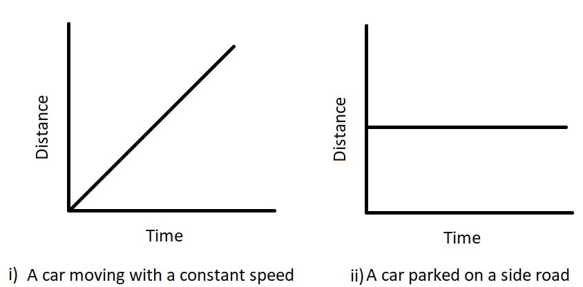Show the shape of the distance-time graph for the motion in the following cases-min